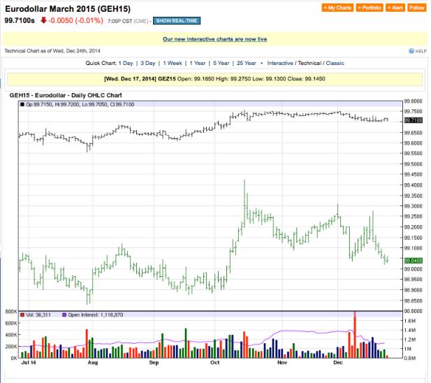 eurodollar 2014-12-25